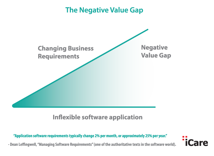 The Negative Value Gap